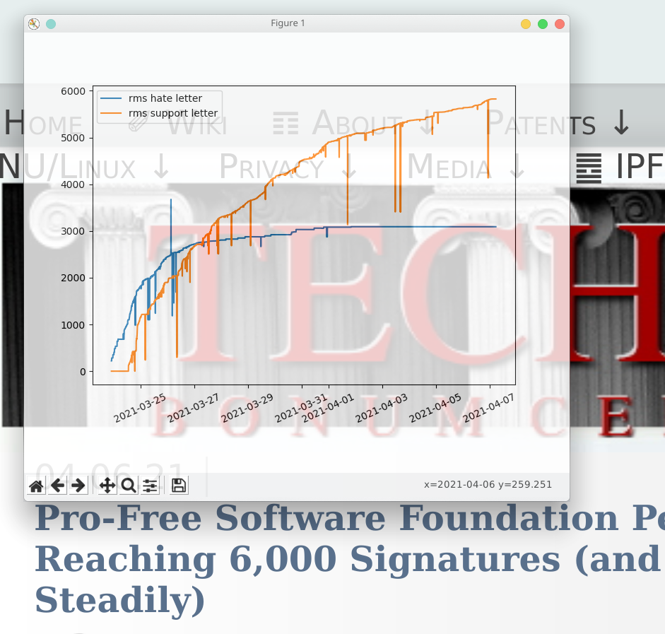 Pro-Free Software Foundation Petition