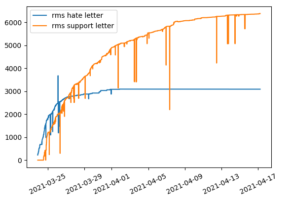 RMS letters compared