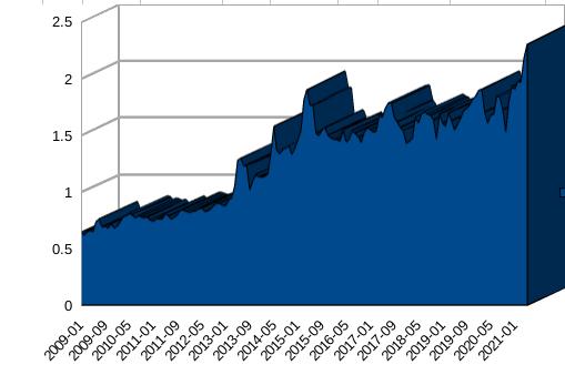 GNU/Linux rising