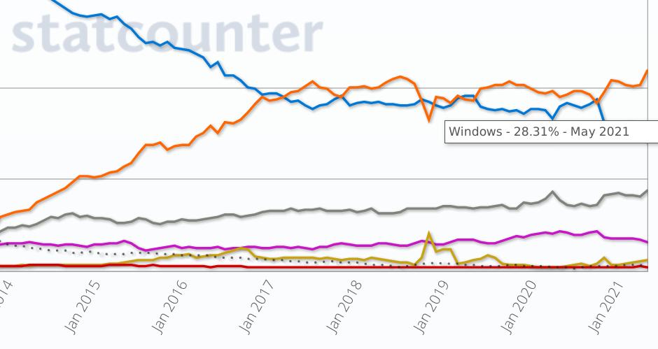 Windows 28%