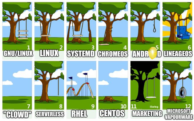 Tree Swing Story: GNU/Linux, Linux, Systemd, ChromeOS, Android, LineageOS, 'Clowd', Serverless, RHEL, CentOS, Marketing, Microsoft vapourware