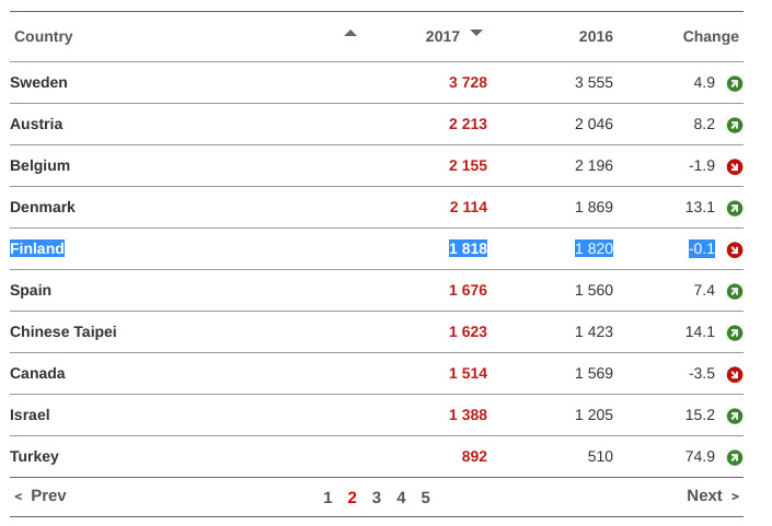 EPO stats for Finland
