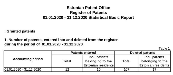 Estonia's patents
