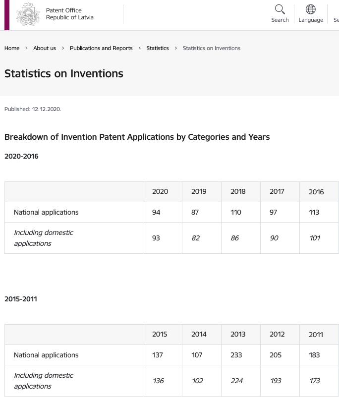 Latvia's patents