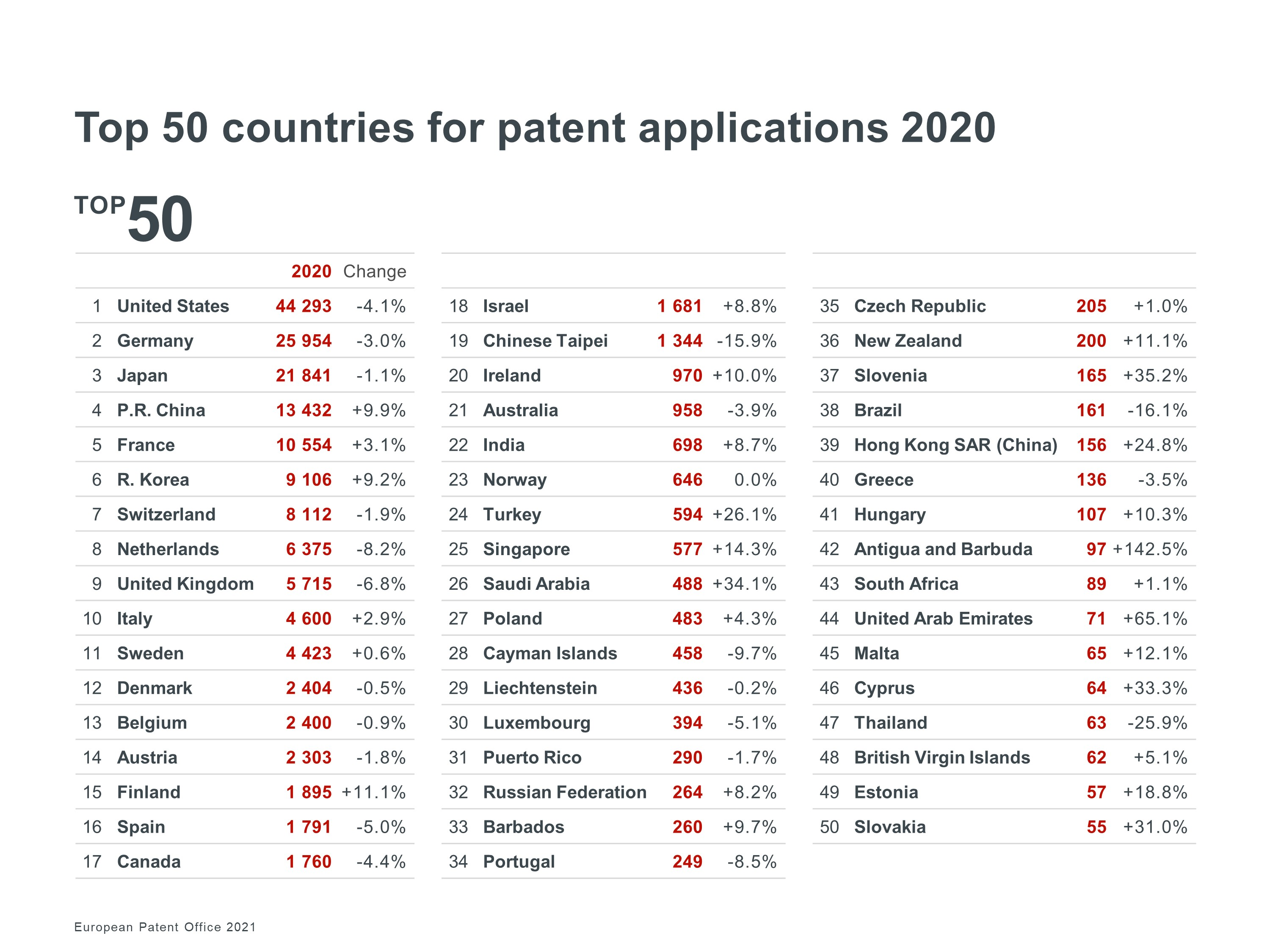 top-50-countries-for-patent-applications