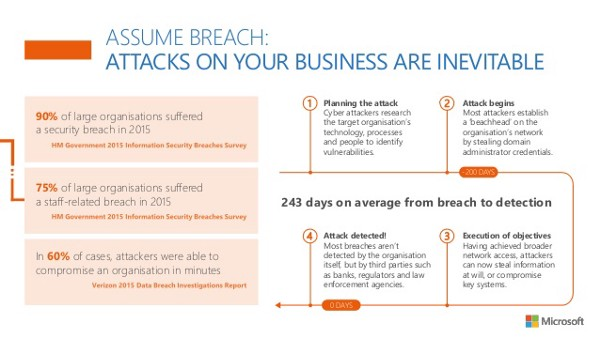 Microsoft: assume breach