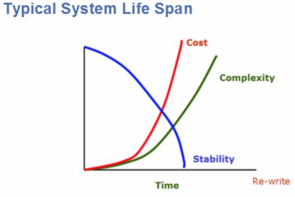 System life span