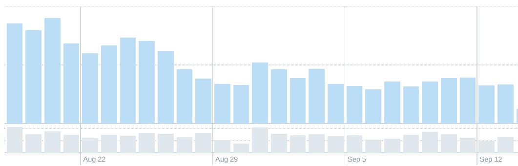 Twitter throttling